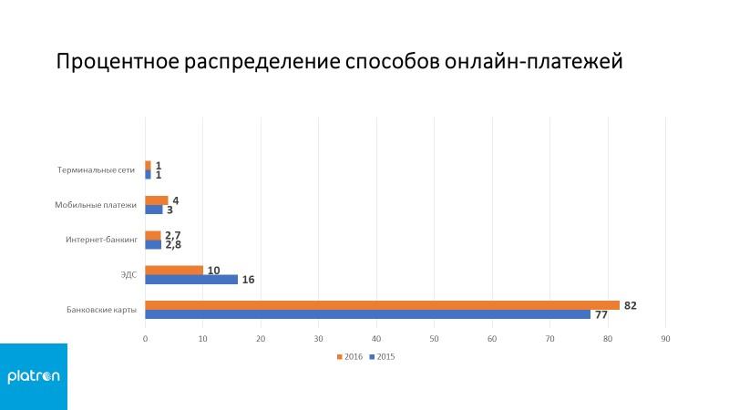 Процентное распределение способов онлайн платежей